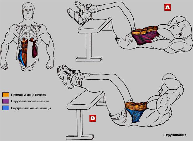 как правильно употреблять отруби чтобы похудеть