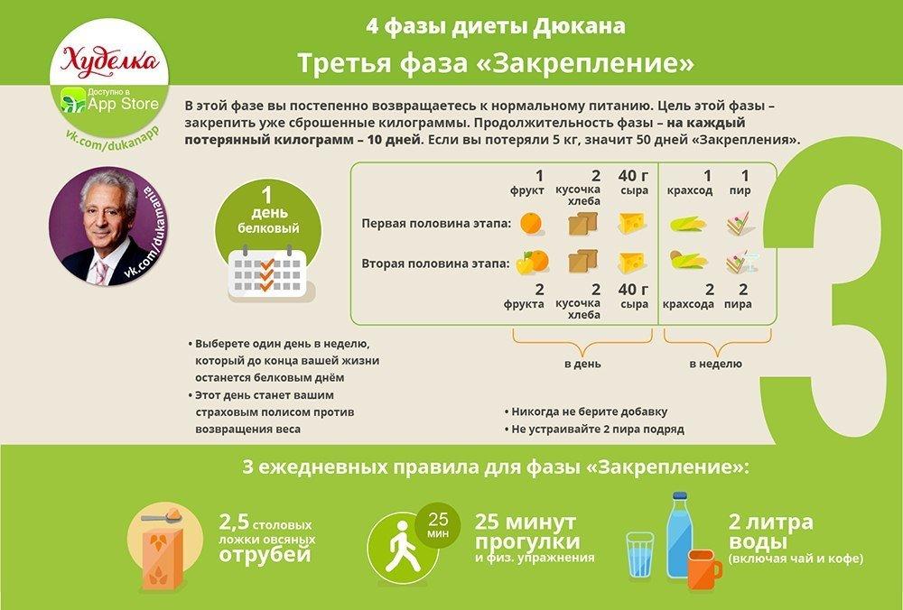 диета дюкана правильное питание