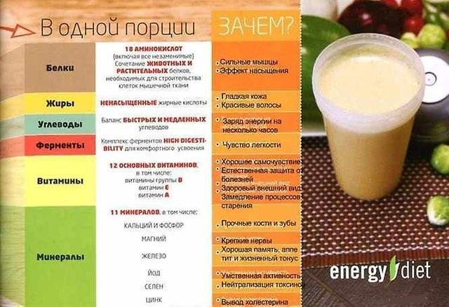 питания энерджи состав диет