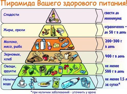 меню правильного питания для ребенка 11 лет