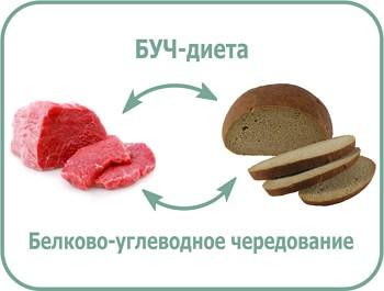 белково-углеводное чередование