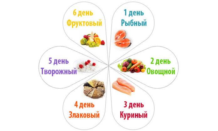 диета 6 лепестков